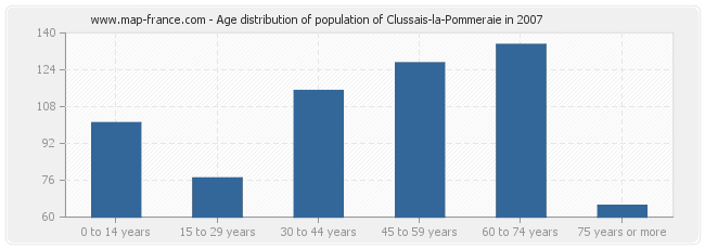 Age distribution of population of Clussais-la-Pommeraie in 2007