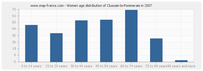 Women age distribution of Clussais-la-Pommeraie in 2007