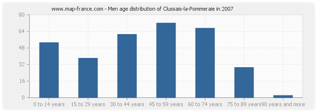 Men age distribution of Clussais-la-Pommeraie in 2007