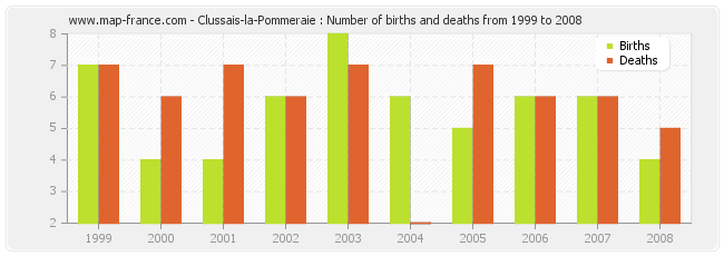 Clussais-la-Pommeraie : Number of births and deaths from 1999 to 2008