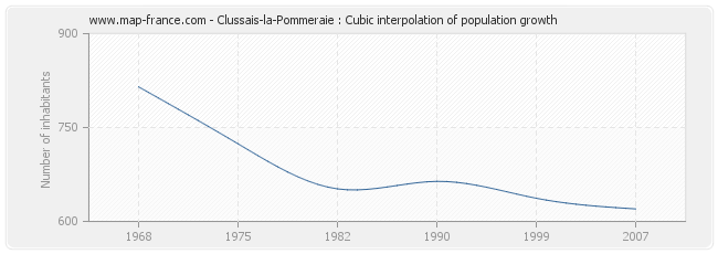 Clussais-la-Pommeraie : Cubic interpolation of population growth