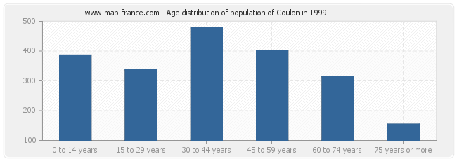 Age distribution of population of Coulon in 1999