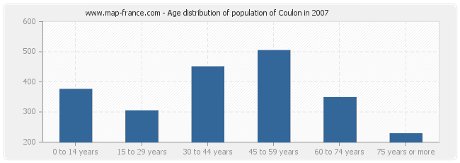 Age distribution of population of Coulon in 2007