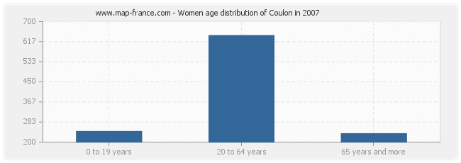 Women age distribution of Coulon in 2007