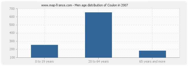 Men age distribution of Coulon in 2007
