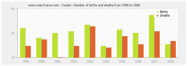 Coulon : Number of births and deaths from 1999 to 2008
