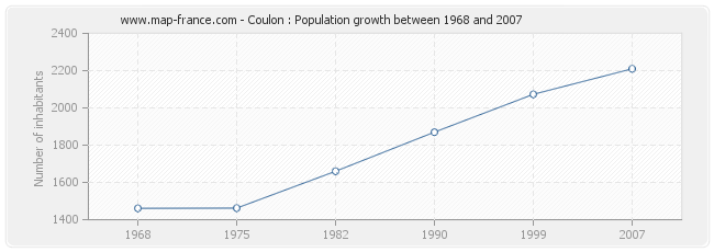 Population Coulon
