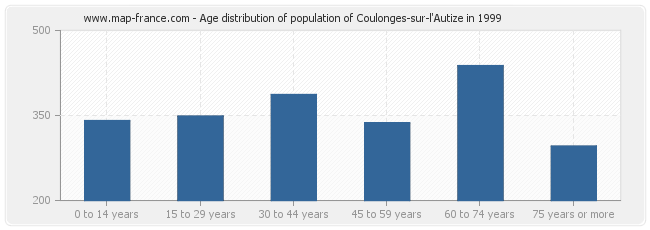 Age distribution of population of Coulonges-sur-l'Autize in 1999