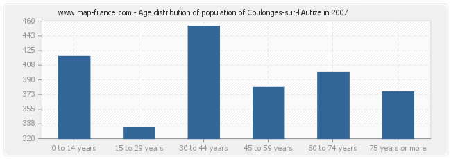 Age distribution of population of Coulonges-sur-l'Autize in 2007