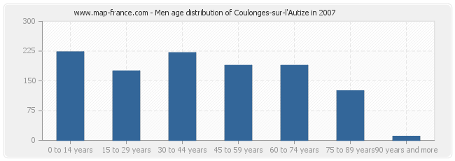 Men age distribution of Coulonges-sur-l'Autize in 2007