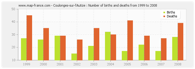 Coulonges-sur-l'Autize : Number of births and deaths from 1999 to 2008