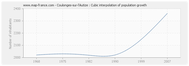 Coulonges-sur-l'Autize : Cubic interpolation of population growth