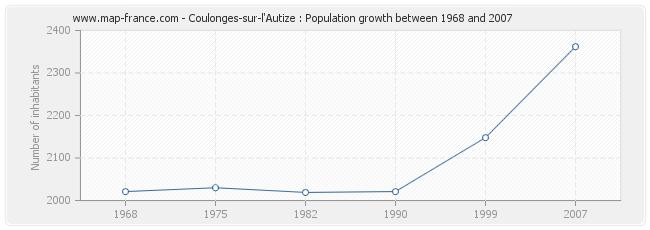 Population Coulonges-sur-l'Autize
