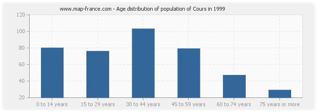 Age distribution of population of Cours in 1999