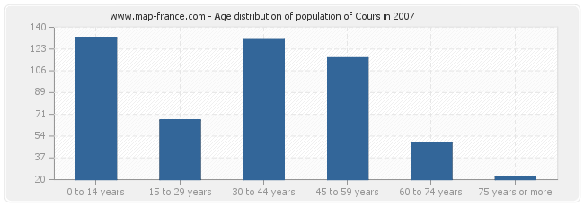 Age distribution of population of Cours in 2007