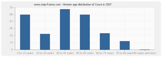 Women age distribution of Cours in 2007