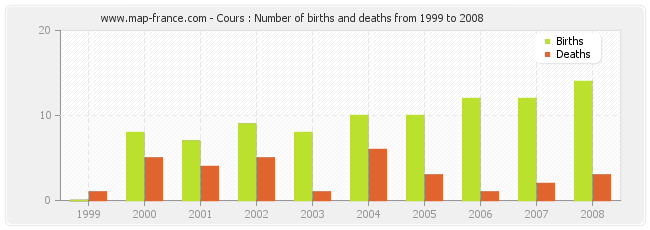 Cours : Number of births and deaths from 1999 to 2008