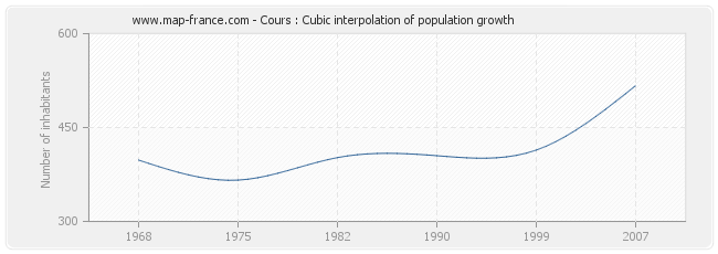 Cours : Cubic interpolation of population growth