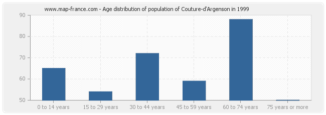 Age distribution of population of Couture-d'Argenson in 1999