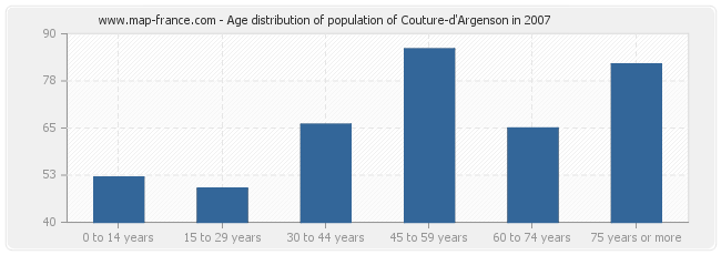 Age distribution of population of Couture-d'Argenson in 2007