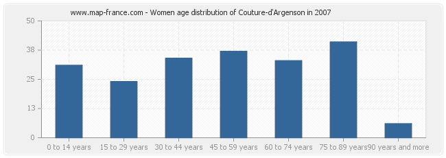 Women age distribution of Couture-d'Argenson in 2007