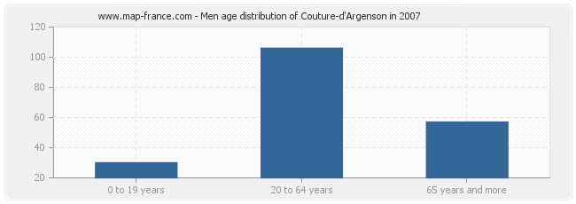 Men age distribution of Couture-d'Argenson in 2007
