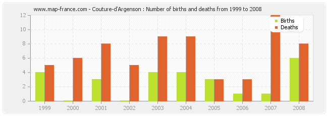Couture-d'Argenson : Number of births and deaths from 1999 to 2008