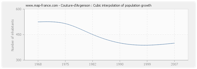Couture-d'Argenson : Cubic interpolation of population growth