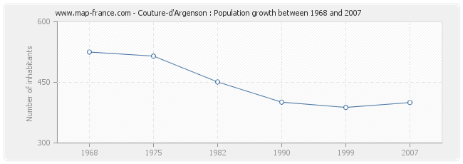 Population Couture-d'Argenson