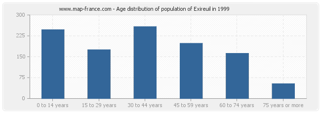 Age distribution of population of Exireuil in 1999