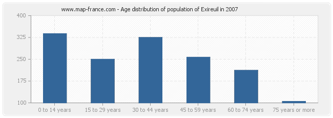 Age distribution of population of Exireuil in 2007
