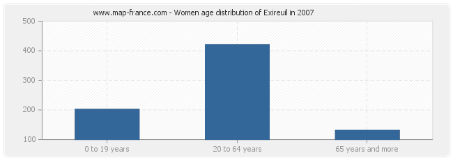 Women age distribution of Exireuil in 2007
