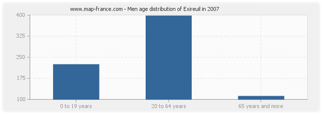 Men age distribution of Exireuil in 2007