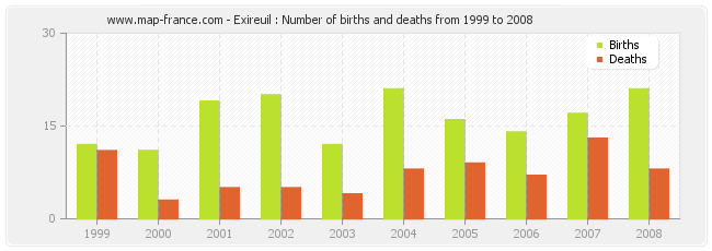 Exireuil : Number of births and deaths from 1999 to 2008