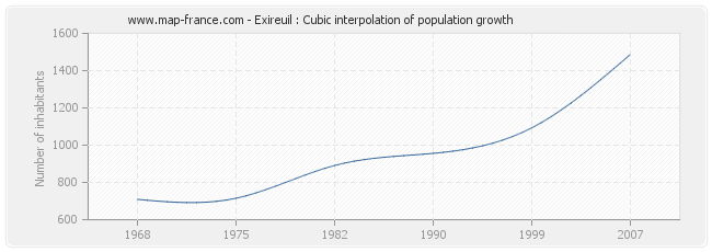 Exireuil : Cubic interpolation of population growth