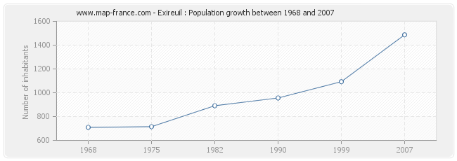Population Exireuil