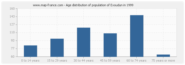 Age distribution of population of Exoudun in 1999