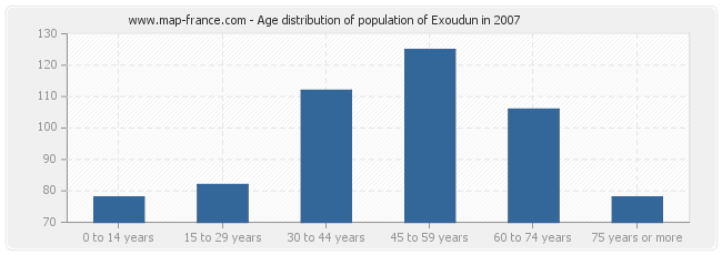 Age distribution of population of Exoudun in 2007