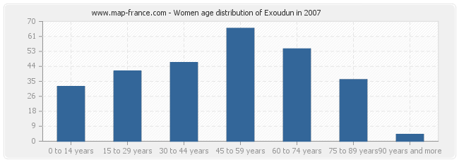 Women age distribution of Exoudun in 2007
