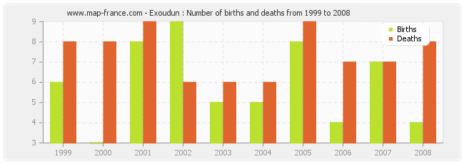 Exoudun : Number of births and deaths from 1999 to 2008