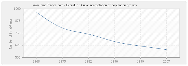 Exoudun : Cubic interpolation of population growth