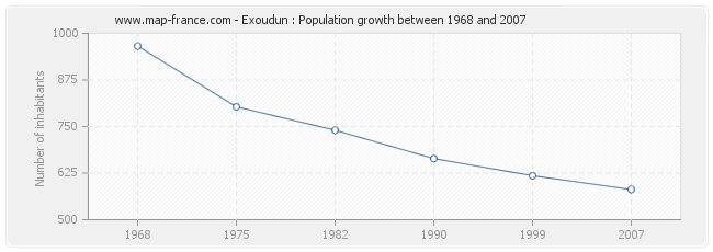 Population Exoudun
