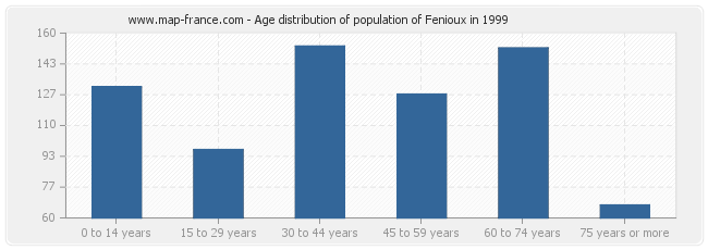 Age distribution of population of Fenioux in 1999