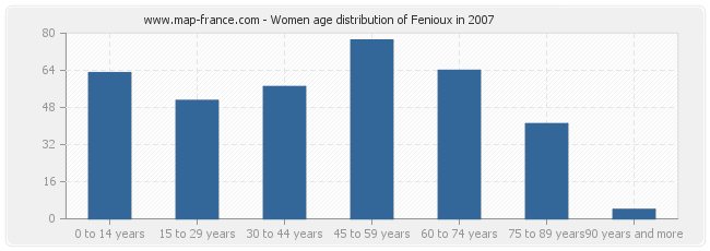 Women age distribution of Fenioux in 2007