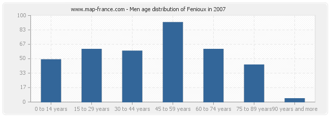 Men age distribution of Fenioux in 2007