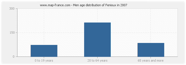 Men age distribution of Fenioux in 2007