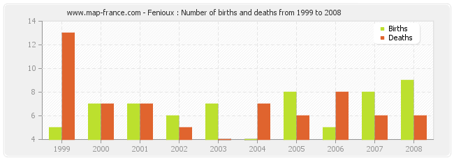 Fenioux : Number of births and deaths from 1999 to 2008