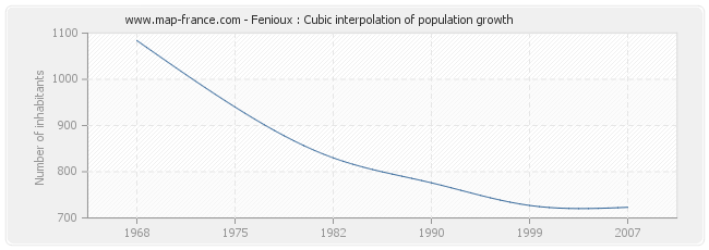 Fenioux : Cubic interpolation of population growth
