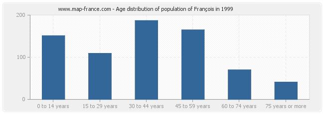 Age distribution of population of François in 1999