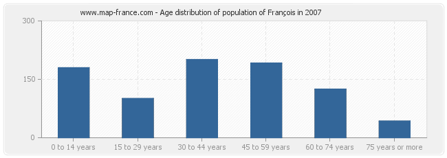 Age distribution of population of François in 2007